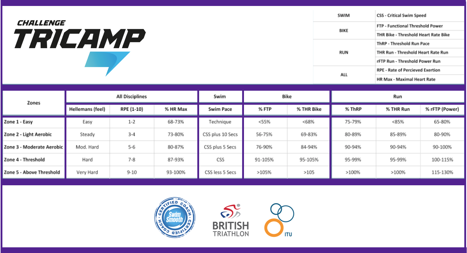 Challenge Tri Camp Zones, RPE & Terminology